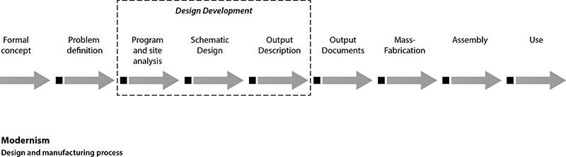 Bauhaus process